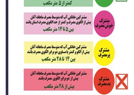 """۱۶۳هزار مشترک خانگی کم مصرف استان اصفهان مشمول طرح """"آب امید"""" می شوند"""